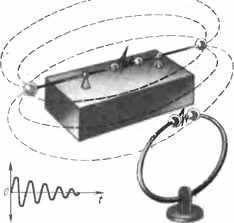 Опытная установка Г. Герца для возбуждения и обнаружения электромагнитных волн